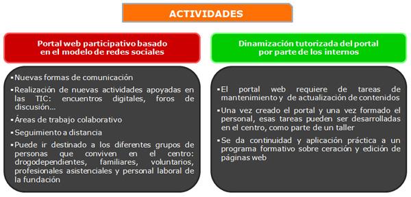 Portal web colaborativo