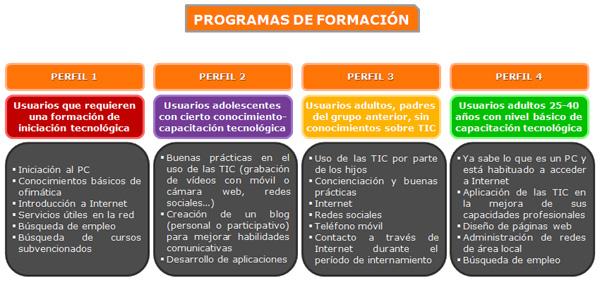 Programas de formación y capacitación tecnológica